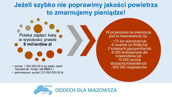 Plakat koszty braku ochrony powietrza